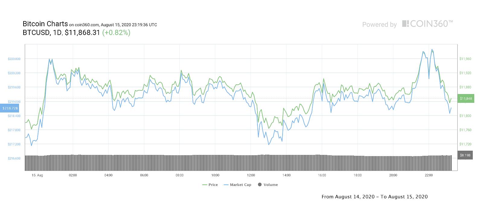 比特币价格本周能突破1.2万美元吗?