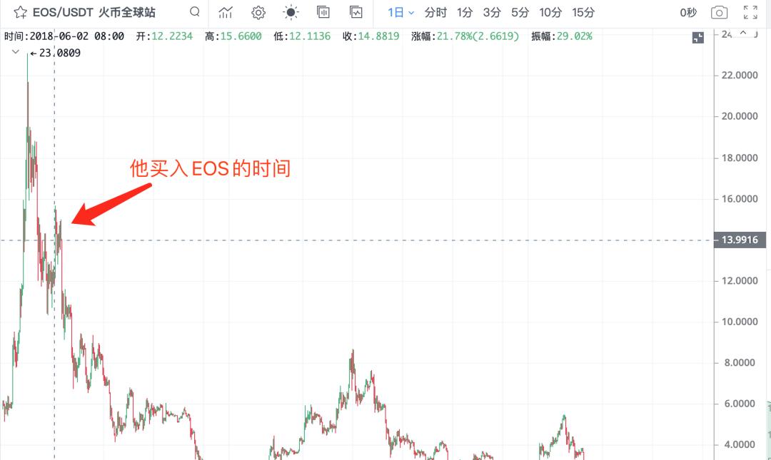 两年前卖房梭哈900万EOS的人,现在币圈薅羊毛为生?