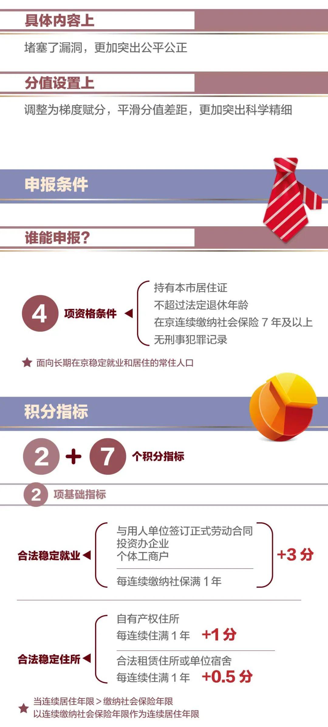 北京实行积分落户制_一图看懂新版北京积分落户政策,有这些变化 | 北晚新视觉