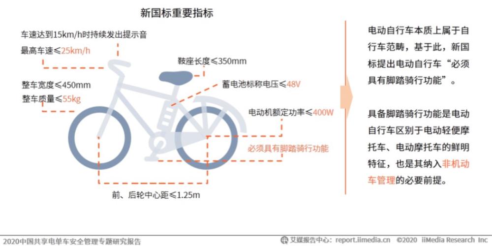 """共享电单车""""彩虹大战""""再上演 如何避免重蹈覆辙?  第3张"""