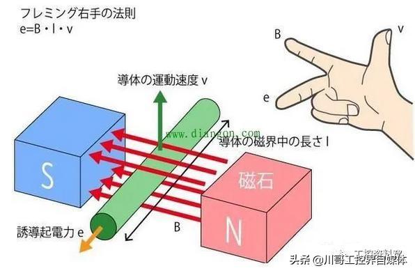 左手定则和右手定则图解(楞次定律右手定则图解)