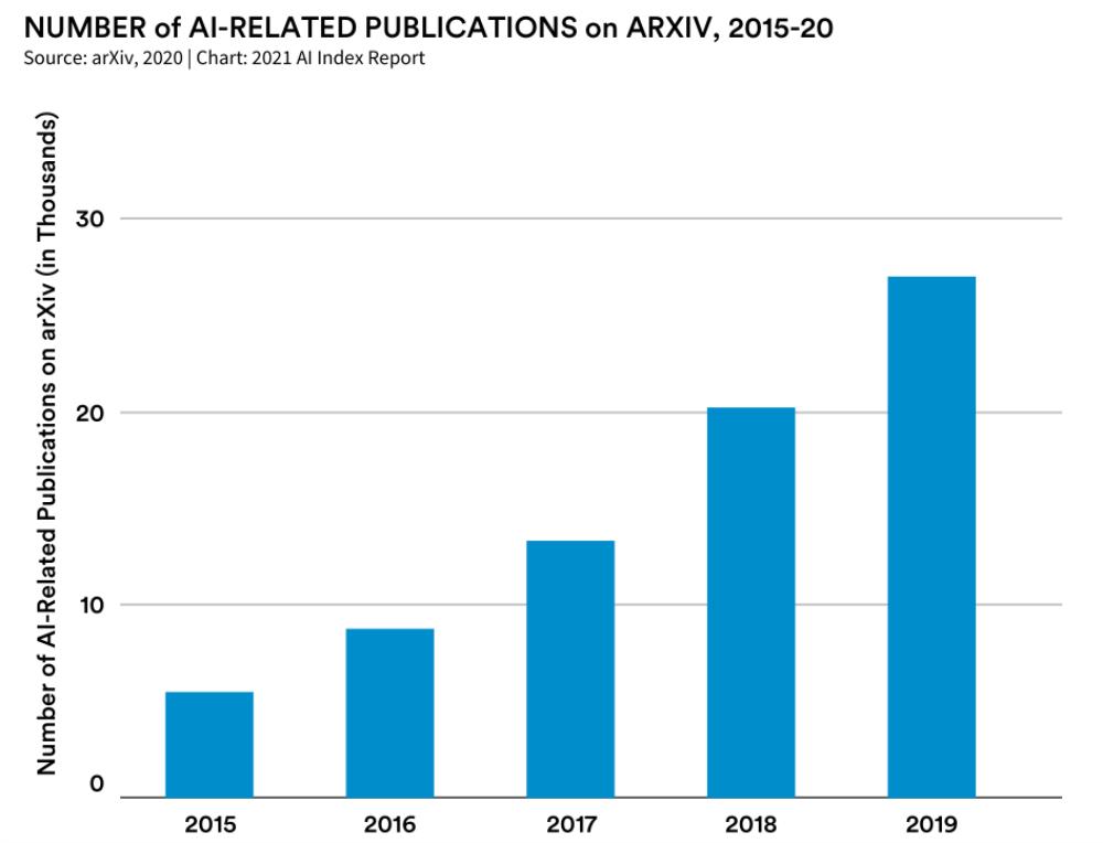 arXiv上与人工智能相关的出版物数量增长了六倍多