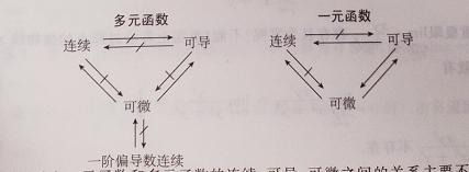 可微的定義(二元函數怎麽判斷可微)