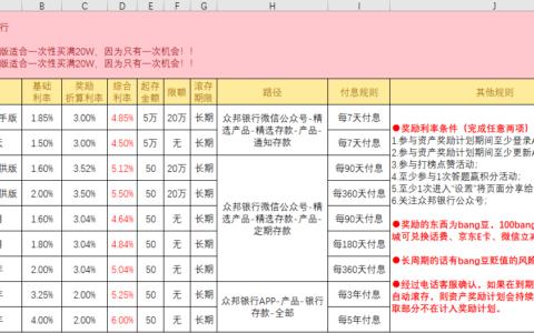 XX银行存款活动利率整理