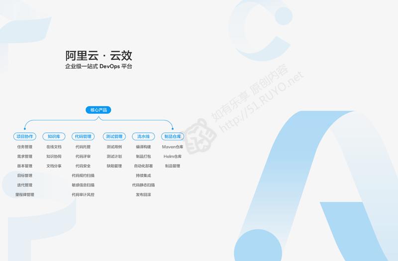 阿里云云效DevOps又又免费,中小企业开发者的福音来啦!
