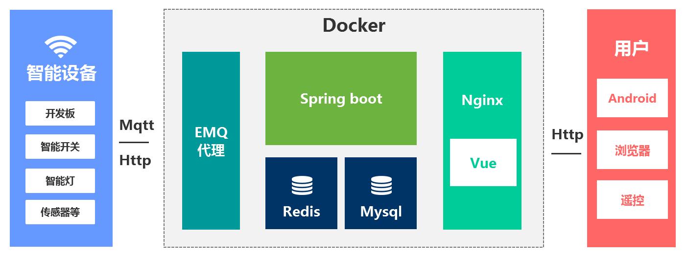 基于Java+springboot+vue+mqtt协议开发的智能家居系统 Java源码 第2张