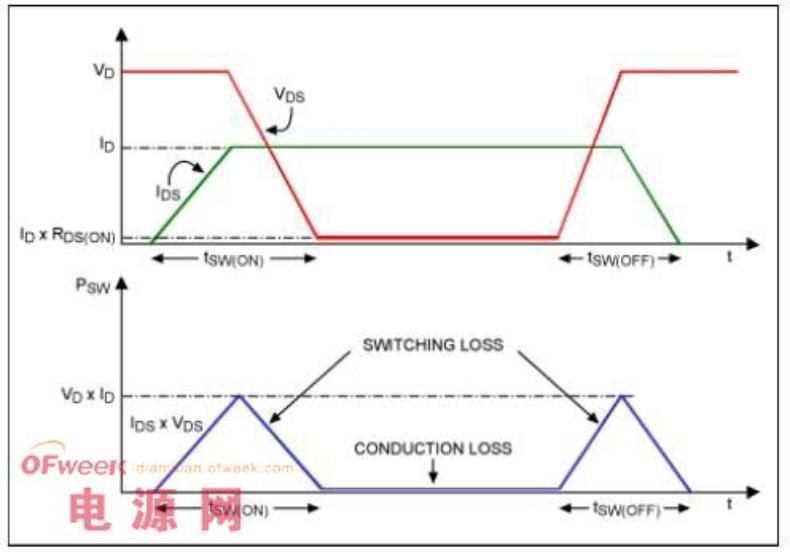 图丨开关关断时,通过开关管的电流和两端电压存在非零的交叠,根据 P=UI,就产生了动态功耗