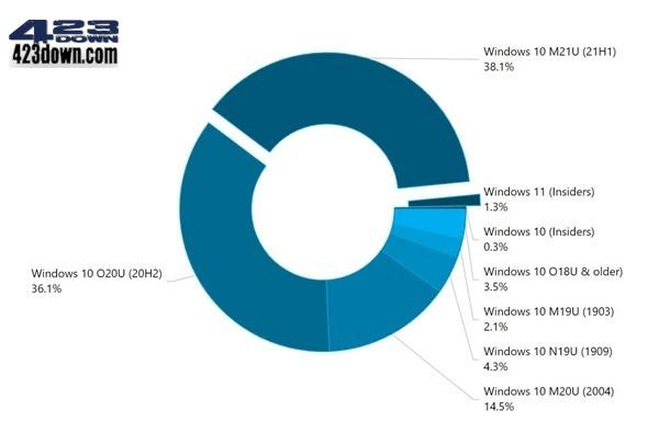 Windows 11 正式版即将在10月5日正式发布!