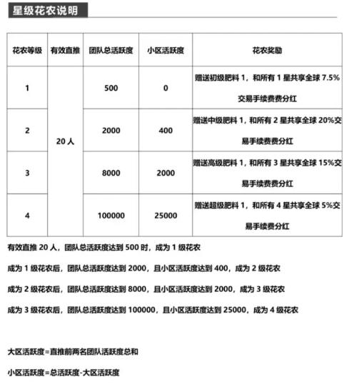 七彩花农,注册完成实名送试用花料,30天产12鲜花-网赚项目