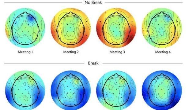 图像加注文字, 上图为没有休息的会议,红色和黄色显示压力增多;而下图是有休息的会议,蓝色表示压力小。