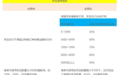 京东官方,京豆抵扣,最高90%