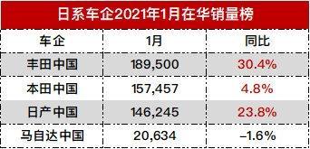 """四大日系车1月在华销量:丰田一骑绝尘 马自达""""最惨"""""""