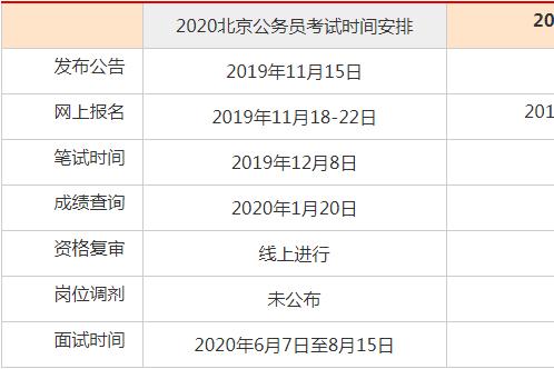 2021北京公务员考试职位表什么时候发布