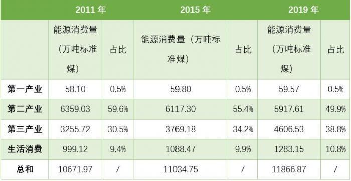 (数据来源:上海统计年鉴)