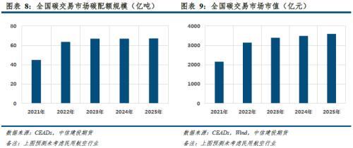 【建投碳学】CEA价格较首日下跌18%,碳市场建设到底咋样了?