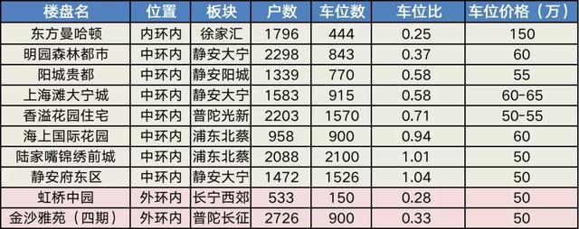 上海为什么有的车位是天价