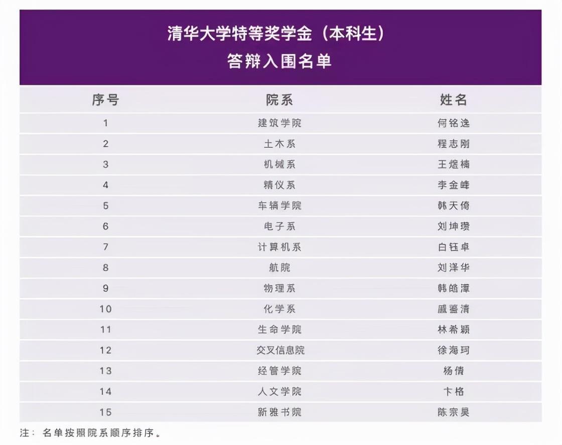 杨倩入围清华大学特等奖学金名单杨倩资料奥运会成绩