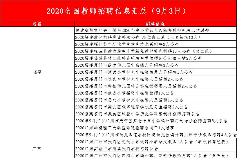 2020全国教师招聘信息汇总(9月3日)
