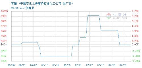生意社:7月30日上海高桥苯酚价格价格稳定