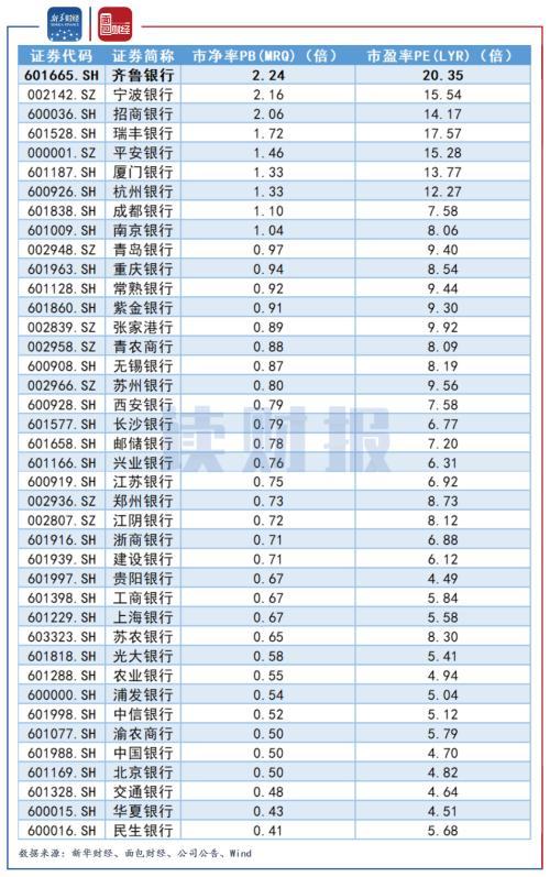 【读财报】齐鲁银行:上市三个月股价濒临破净 或将触发稳定股价措施