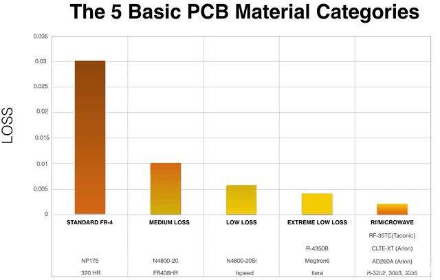 5种基本的PCB材料类别