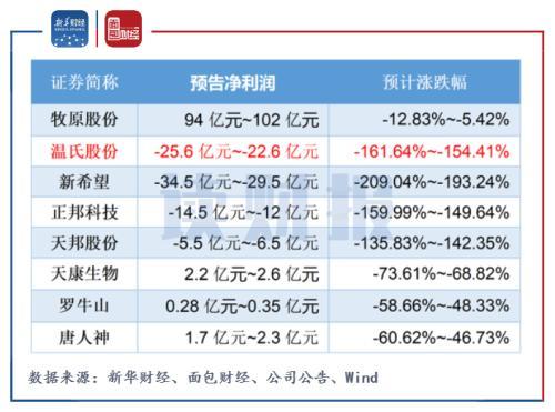 【读财报】温氏股份披露业绩预告:上市以来中报首亏 短期偿债压力较大