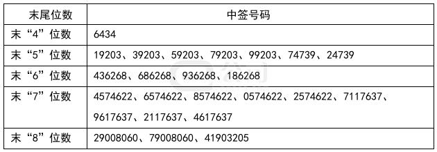 兰卫医学中签号公布3.36万个 (301060)中一签能赚多少