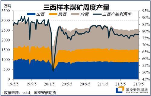 【国投安信|能源评论】动力煤:供给增量来自何处?