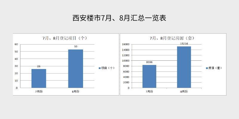 """8月近50%楼盘""""卖不动""""西安楼市开始降温?"""