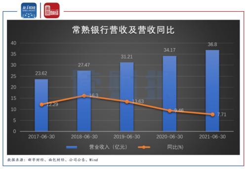 【读财报】常熟银行将迎限售股解禁 拨备覆盖率超520%