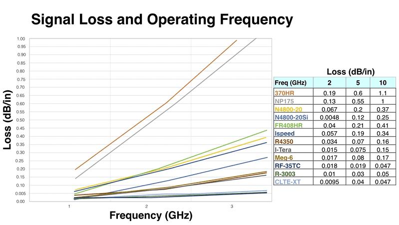 信号损耗和工作频率