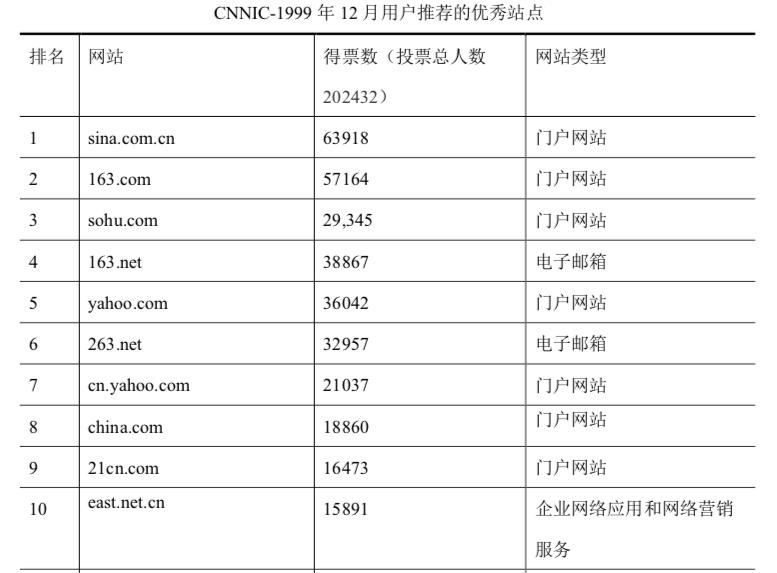 *数据来源:中国互联网络信息中心