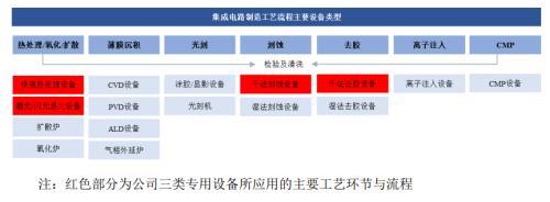 屹唐股份拟登科创板:半导体设备份额国内领先 原材料高度依赖进口