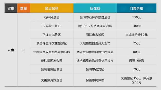 中国5A级旅游景区名单及门票价格