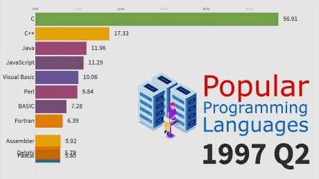 1965-2019年每季度的最流行编程语言,可能只有编程达人才看得懂