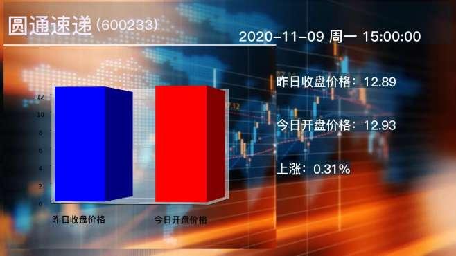 2020年11月09日圆通速递公司股票情况
