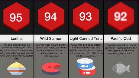 健康食物大比拼,看看国外排出的100大健康食物都有什么