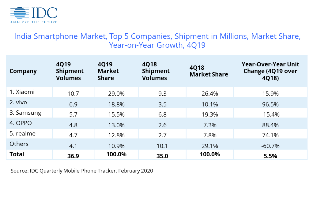 vivo超越三星,夺印度智能手机市场第二,小米领跑稳居第一