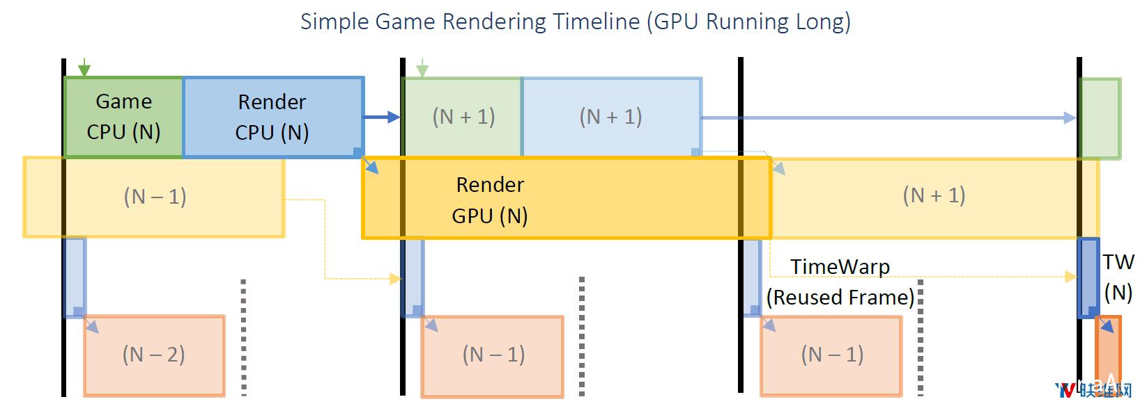 Oculus详述『延迟』问题及对应『帧渲染』解决方案 资源教程 第6张
