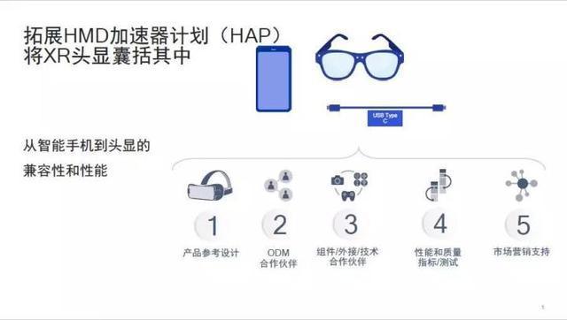 OPPO5G计划落地 高通HMD加速计划带来AR发展新阶段 AR资讯 第6张