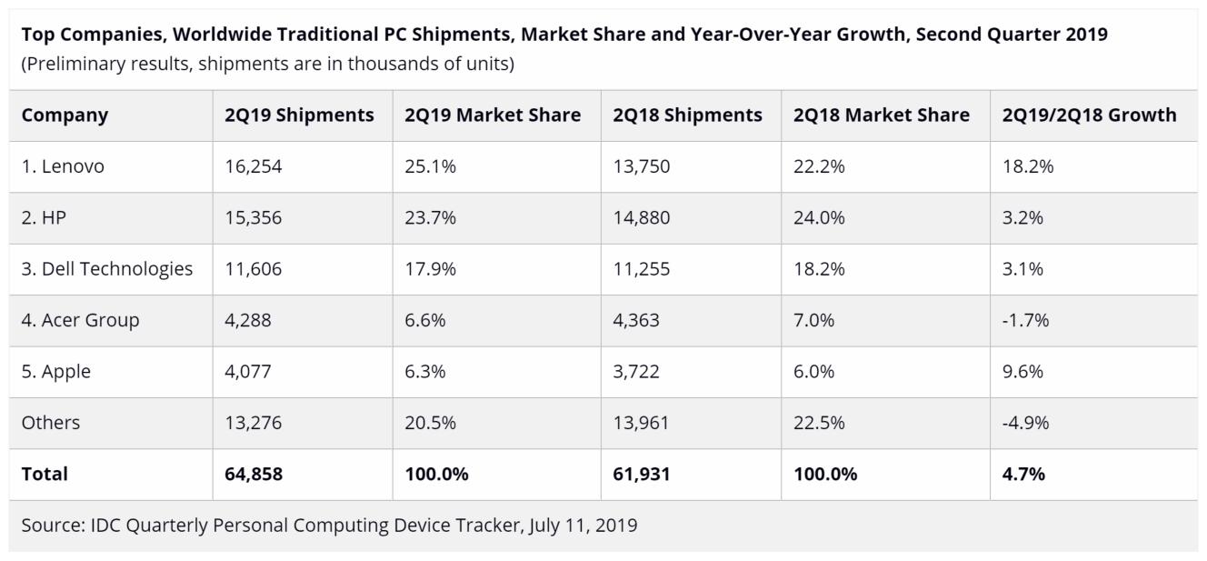 2019年二季度全球PC销量:联想反超惠普夺冠,戴尔落寞苹果回暖