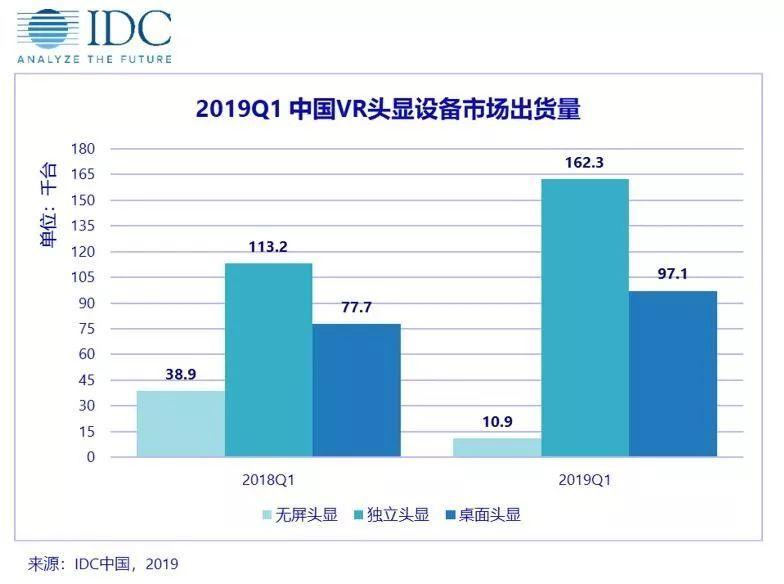 中国VR/AR市场产品逐渐迭代 将逐步释放潜能