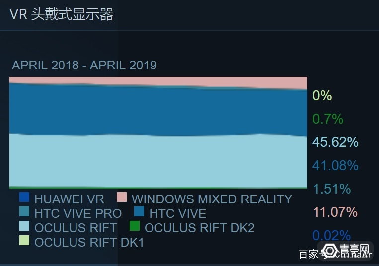 VR大数据:Rift份额连续下降,微软WMR占比超11% AR资讯 第3张