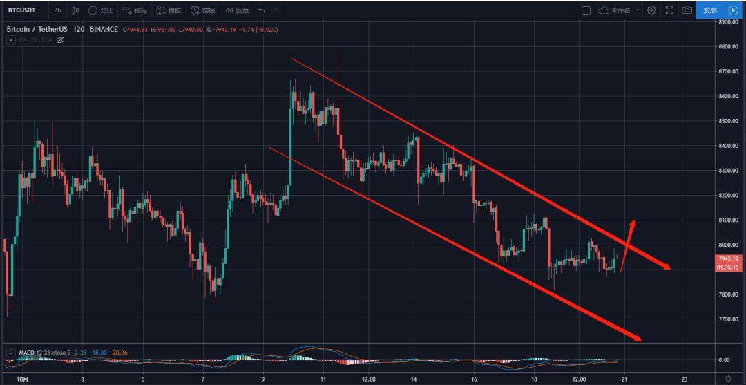币圈行情分析20191020