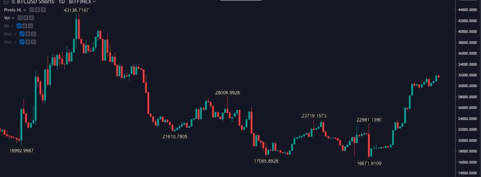 比特币价格正逼近6000美元的阻力位,并似乎准备继续走高?