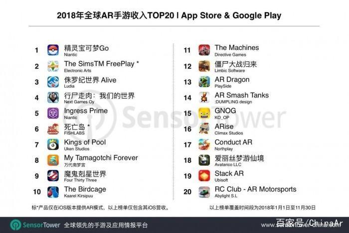 2018年全球AR手游排行榜:《宝可梦GO》领衔 AR游戏 第2张