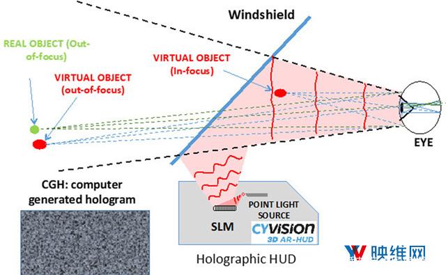 CY Vision采用SLM研发下一代AR HUD平显技术 AR资讯 第2张