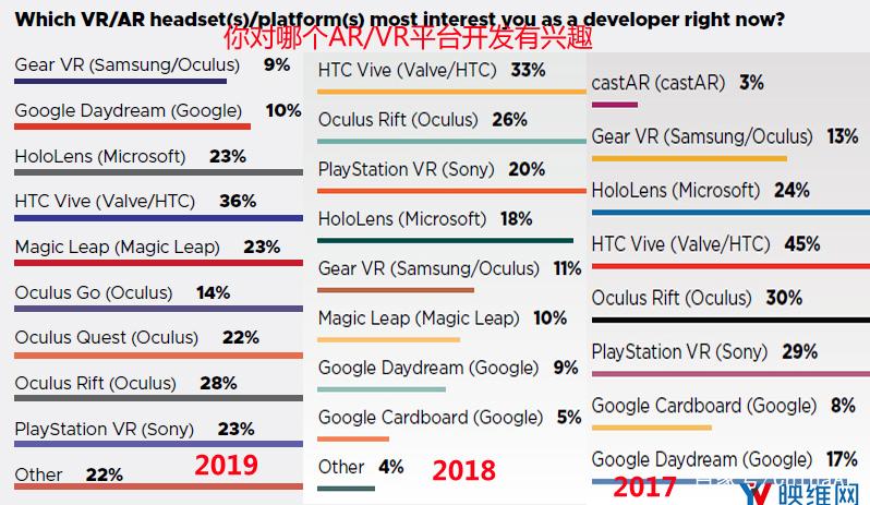 GDC 2019报告:AR/VR开发者继续撤离 AR资讯 第3张