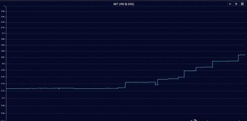 EIDOS挖矿降温,EOS CPU仍处于拥堵状态