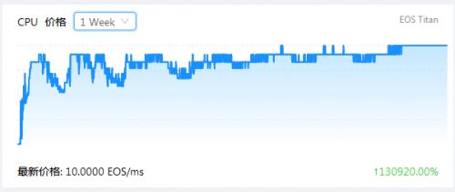 薅羊毛火爆致EOS现拥堵,CPU价格上涨1300倍